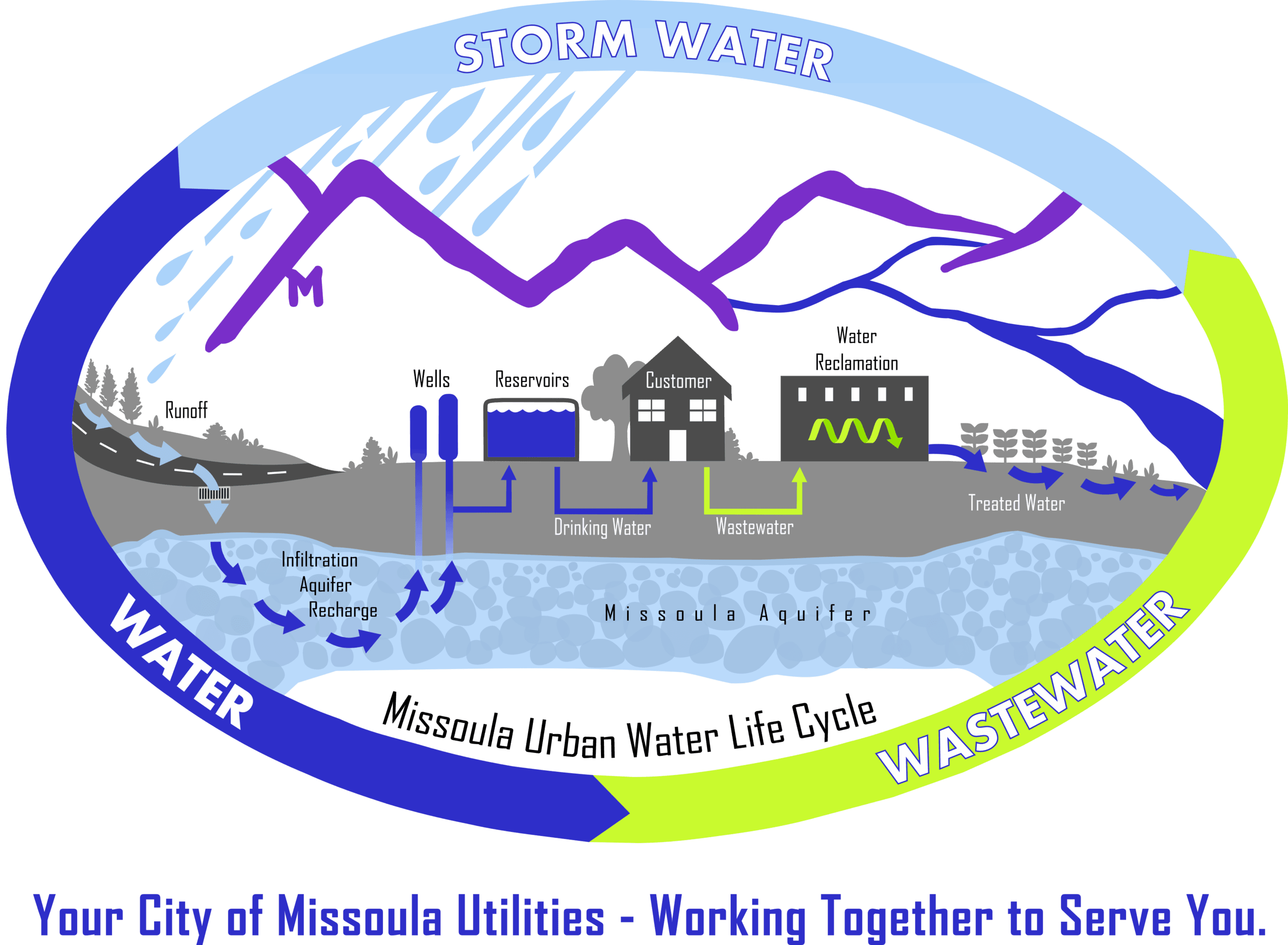 City of Missoula Urban Water Graphic with Text