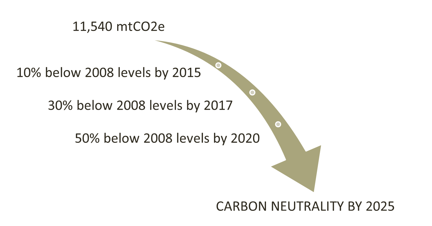Where we want to go - Emissions Reduction Targets