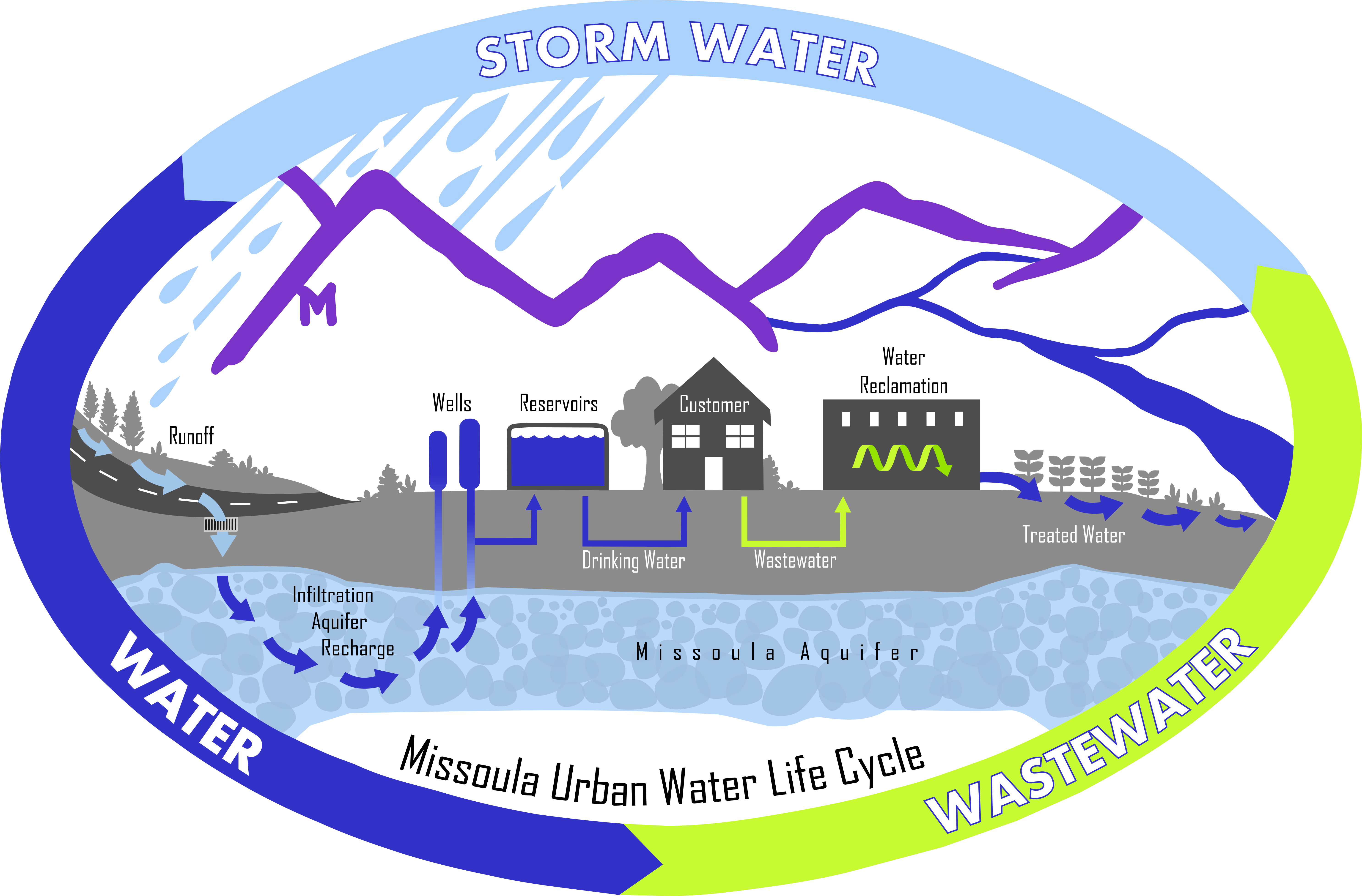 Missoula Urban Water Life Cycle process of Storm water, drinking water, and wastewater.